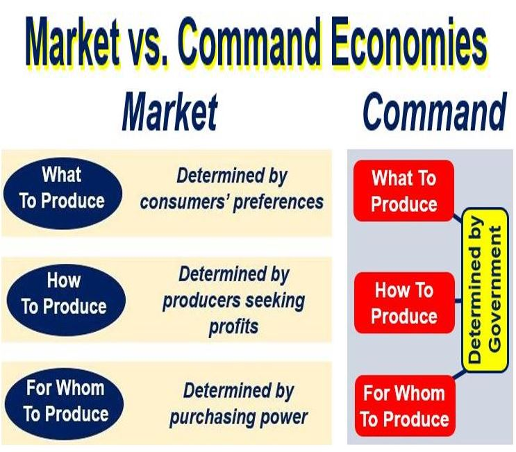 Essay: Disadvantages of a Free Market Economy