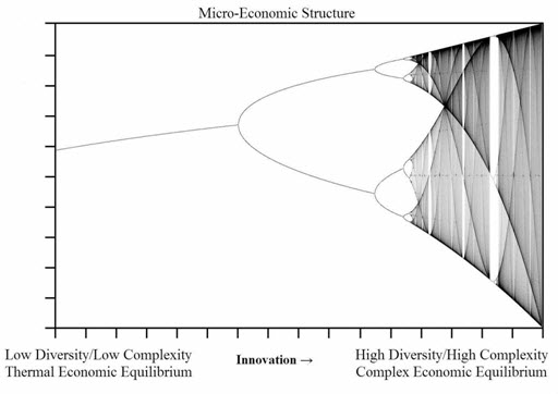http://caseagile.com/wp-content/uploads/Micro-Economic-Spectrum-of-Structure-1-small.jpg