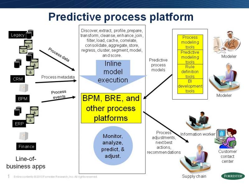 predictive_process_optimization_slide